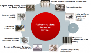 refractory metals