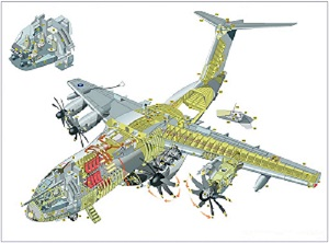 What are the main Military Structural Materials?