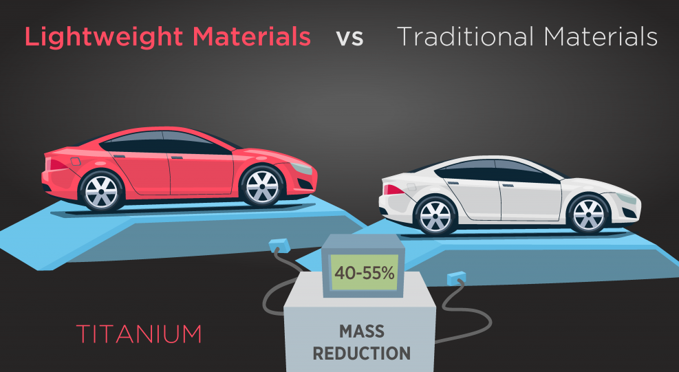 How Is Titanium Used In Automotive Lightweight